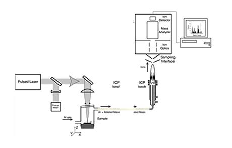 LA-ICP-MS Step1 Illustration